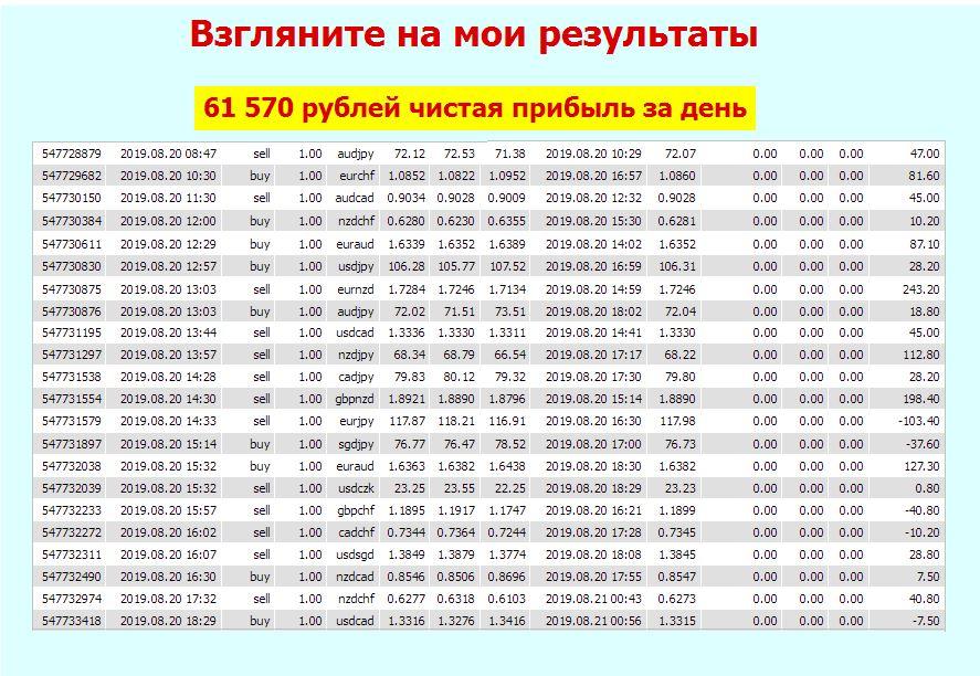 Результаты торгов TREND NAVIGATOR 1 день