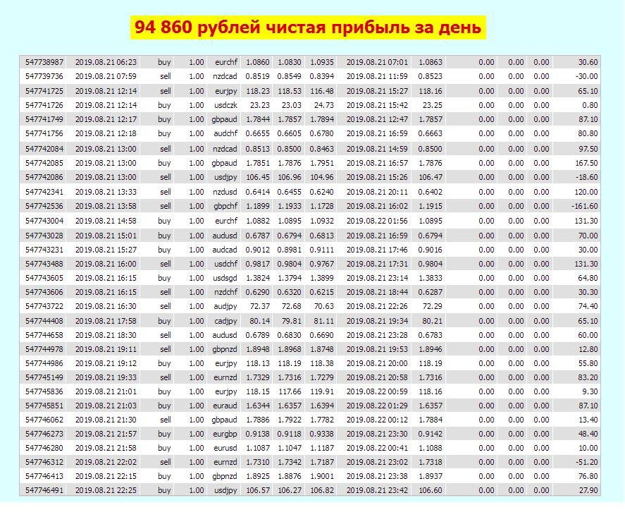 Результаты торгов TREND NAVIGATOR 2 день