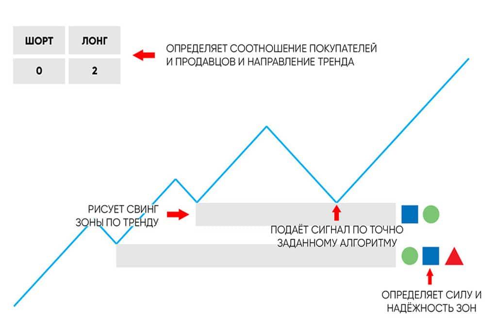 Индикатор AURORA Алексей Мирный