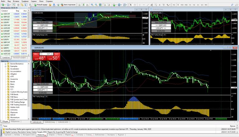 Стратегия Confirmed Trading Range