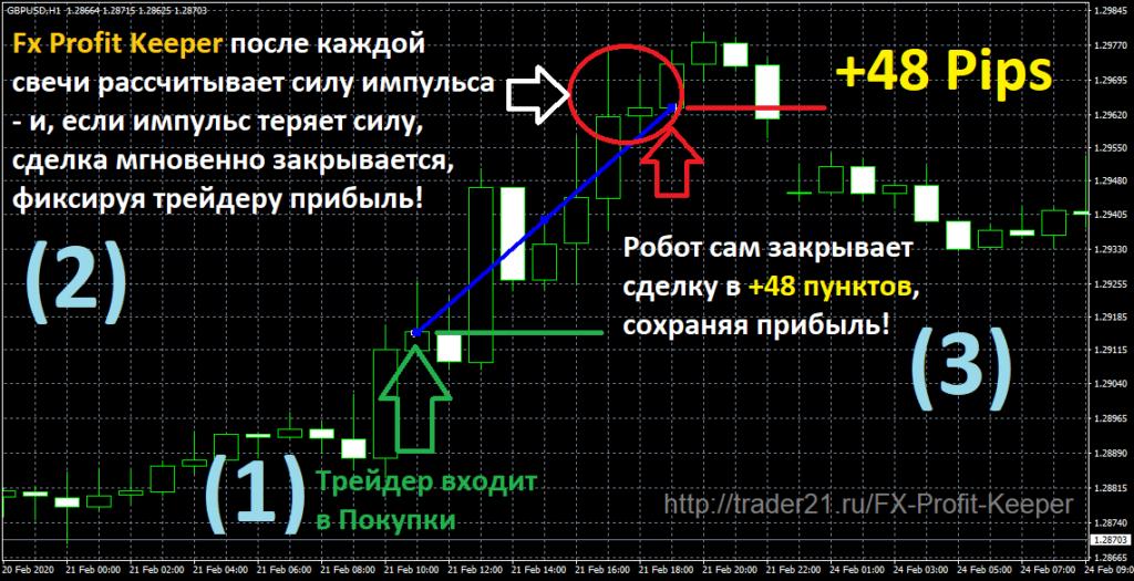 FX Profit Keeper