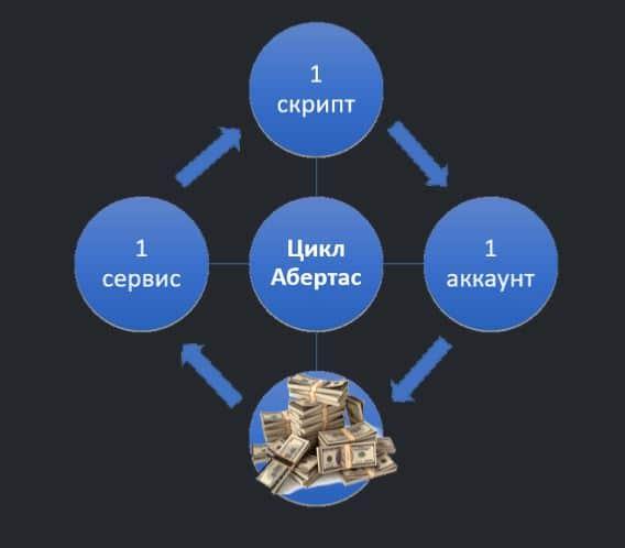 схема Цикл Абертас