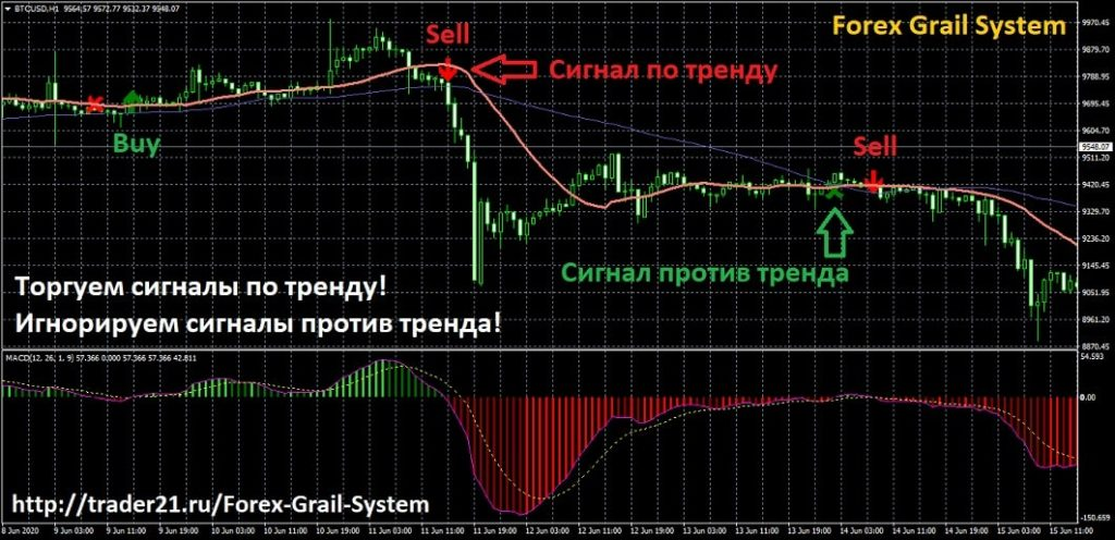 сигналы