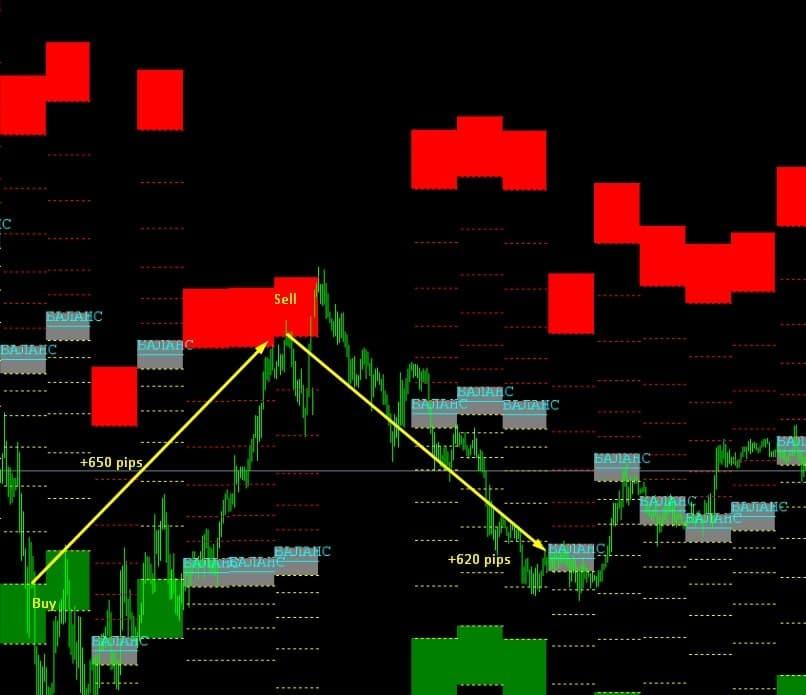Atlas Expert полуавтоматическая система для заработка на рынке форекс