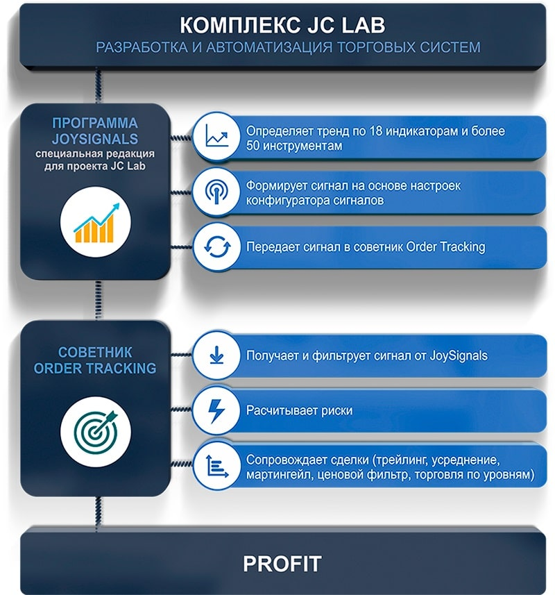 Комплекс JC Lab инфографика