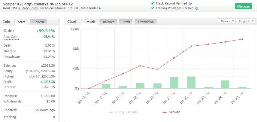 Scalper X3 - новый прибыльный форекс индикатор