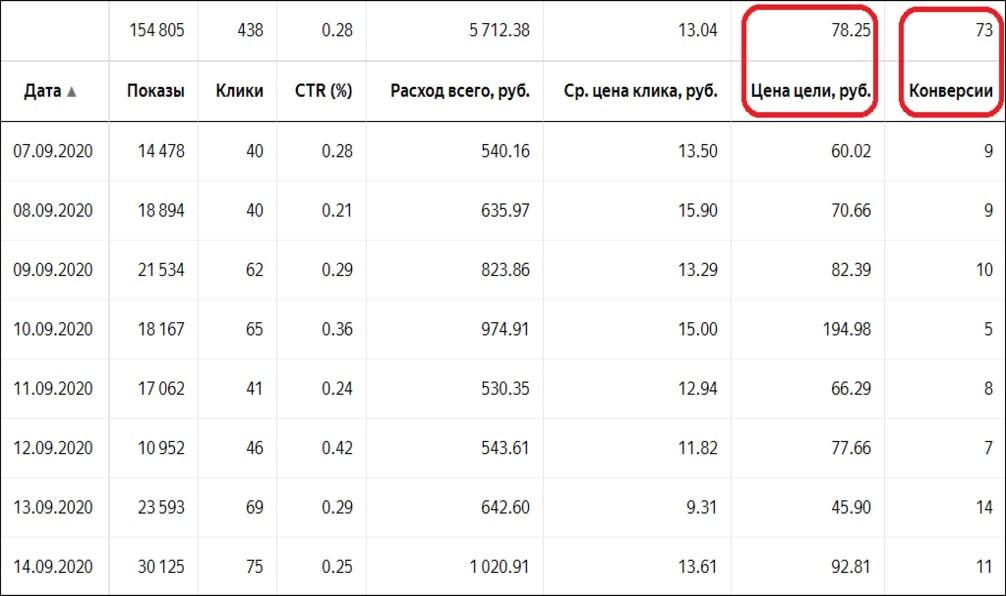 Дешевые клиенты из Яндекс.Директ в кризис