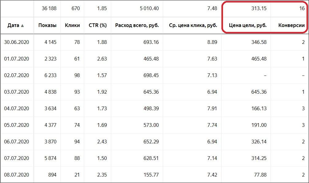 Дешевые клиенты из Яндекс.Директ в кризис кейсы