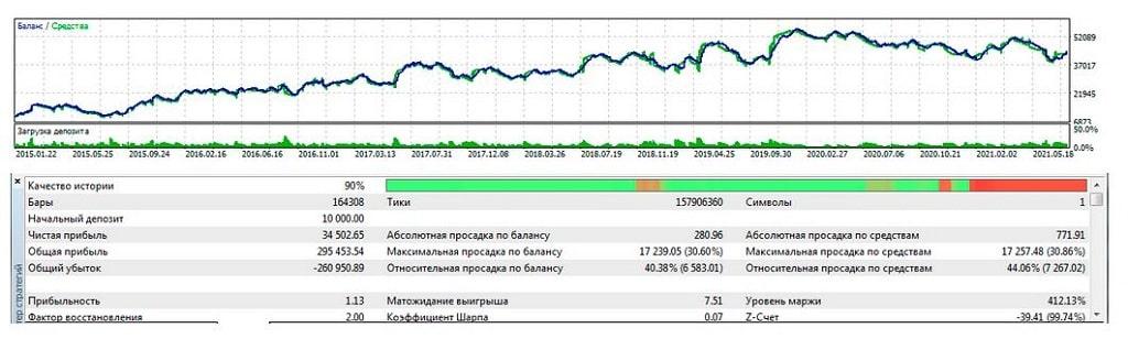 Индикатор Price Extremum